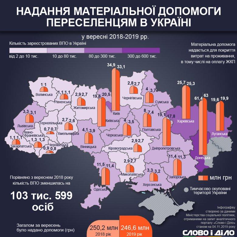 На Франківщині побільшало переселенців з окупованих територій 3