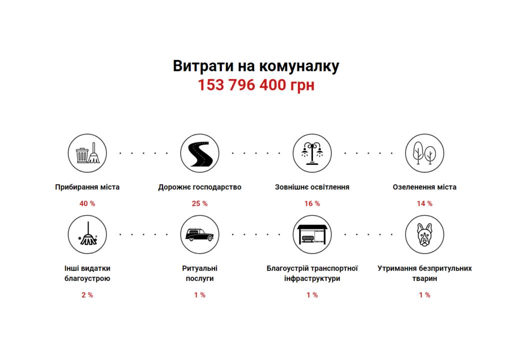 Бюджет-2020: Франківськ чекає кредиту і затягує пояси 4