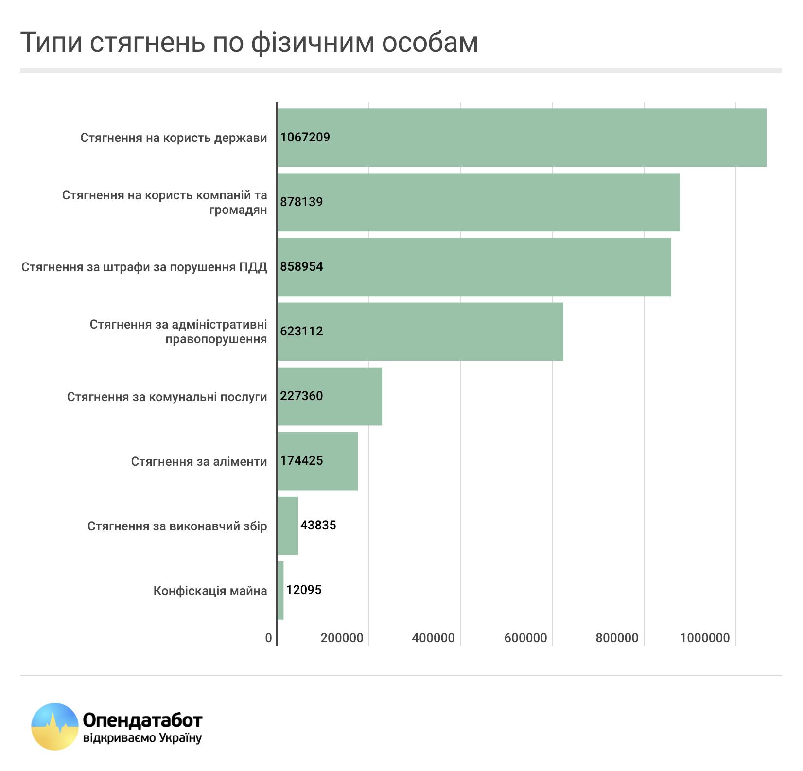 До відкритого реєстру боржників потрапили 1,7 млн українців 2