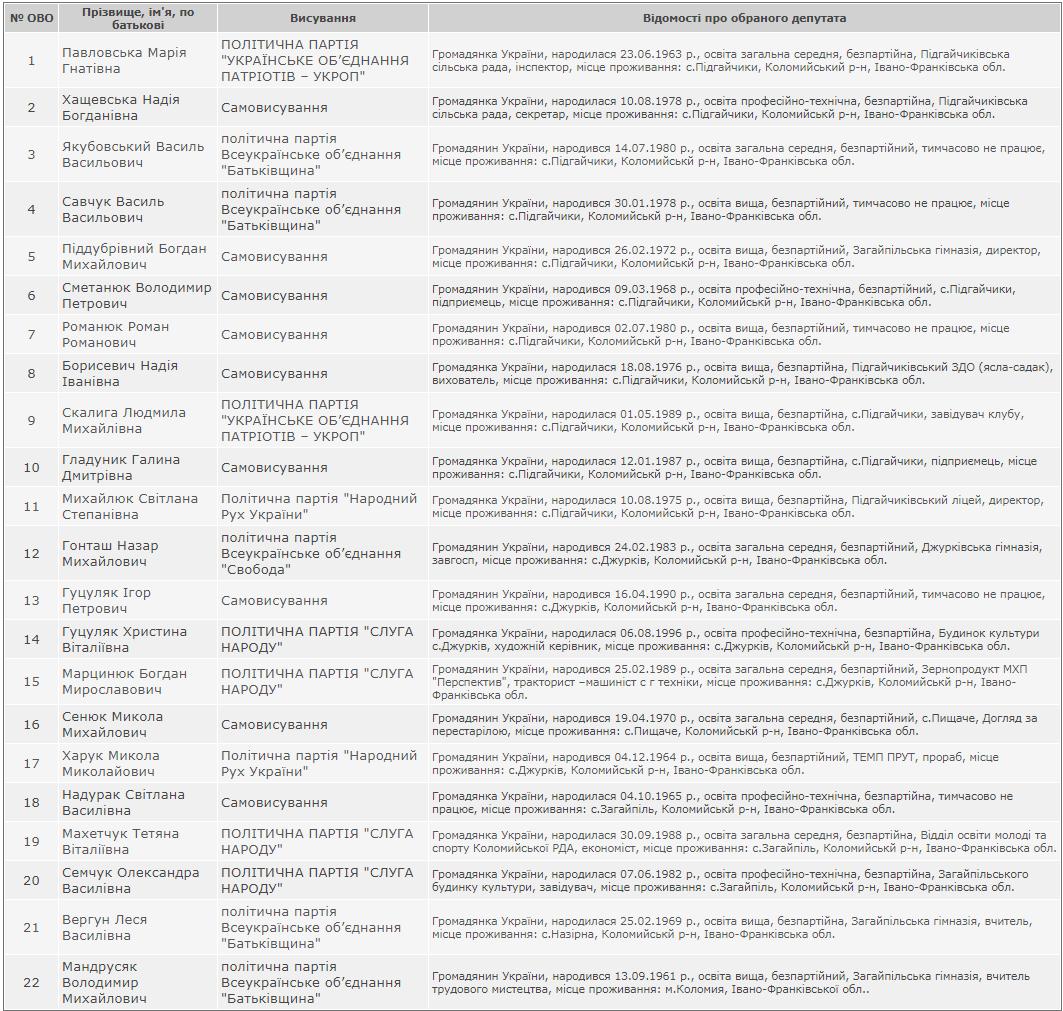 """Результати виборів у Підгайчиківській ОТГ: найбільше депутатів у """"Слуги народу"""" і """"Батьківщини"""" 2"""