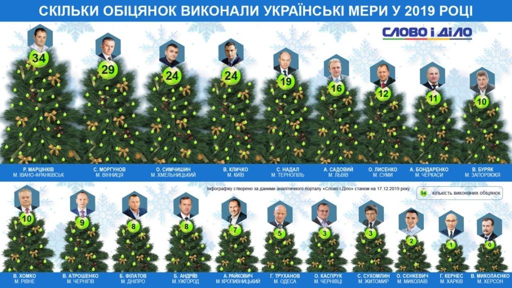 Серед мерів міст Марцінків виконав найбільше обіцянок 2