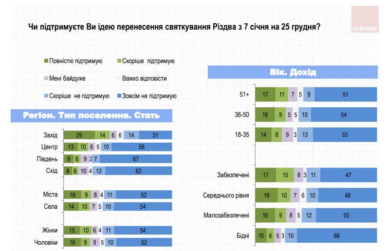 """43% мешканців Західної України """"за"""" перенесення Різдва 2"""
