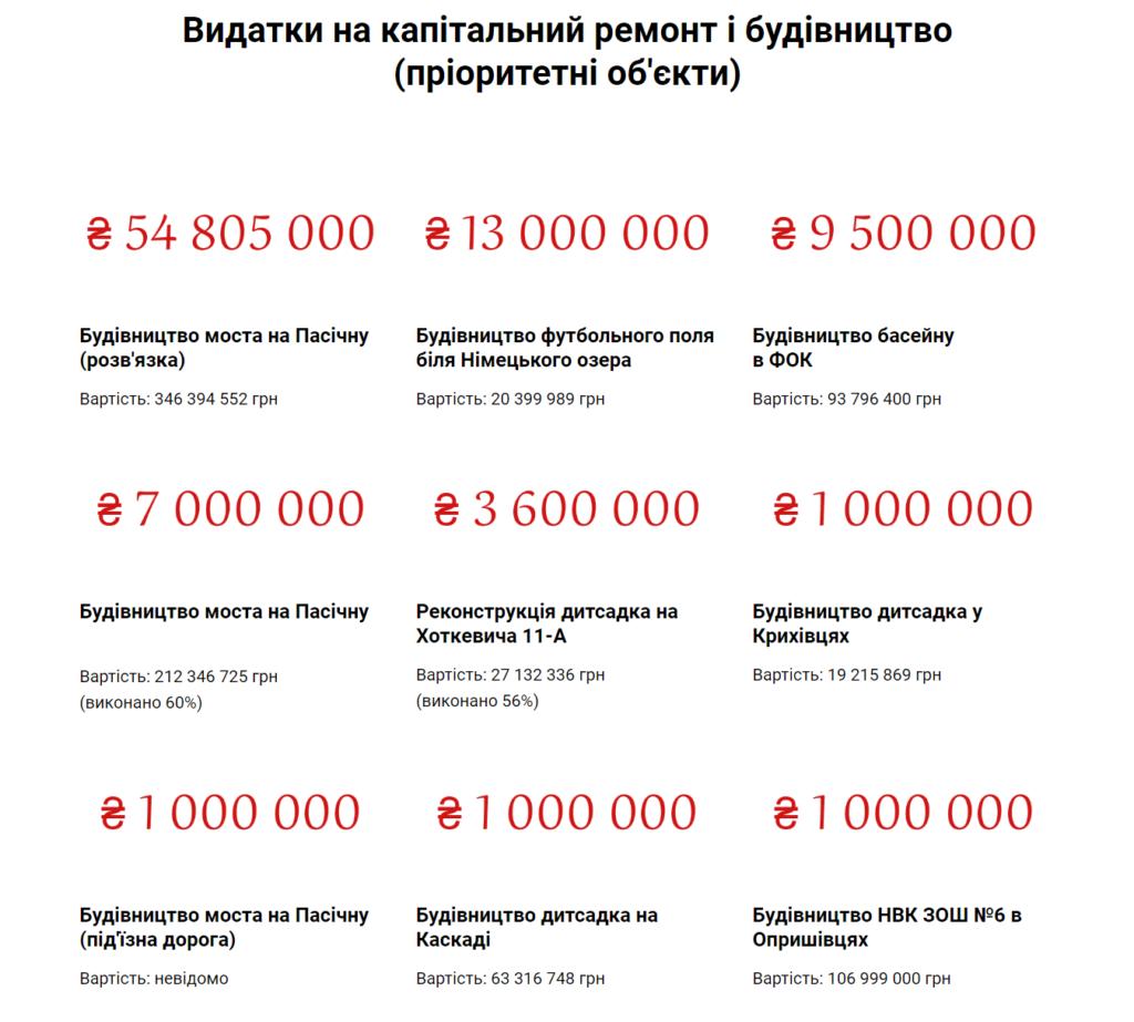 Бюджет-2020: Франківськ чекає кредиту і затягує пояси 3