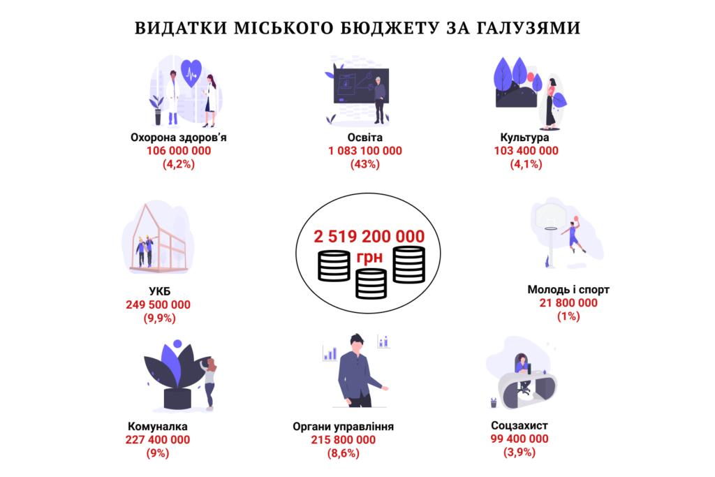 Бюджет-2020: Франківськ чекає кредиту і затягує пояси 1