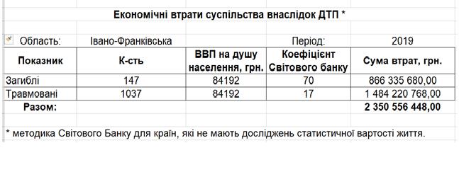 В ДТП у 2019 році втрачено цілий річний бюджет Івано-Франківська 2