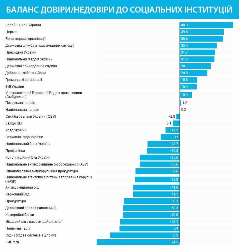 Українці довіряють армії і церкві й не мають довіри до чиновників і судів 1