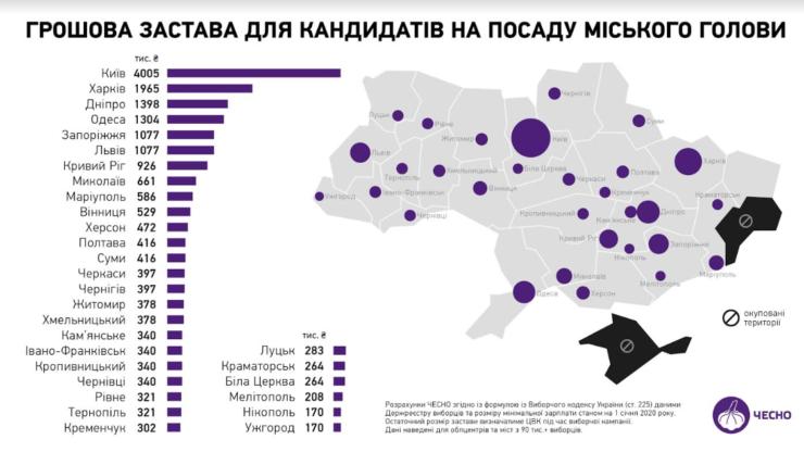 Грошова застава для кандидатів на мера Франківська зросла до 340 тис. грн 2