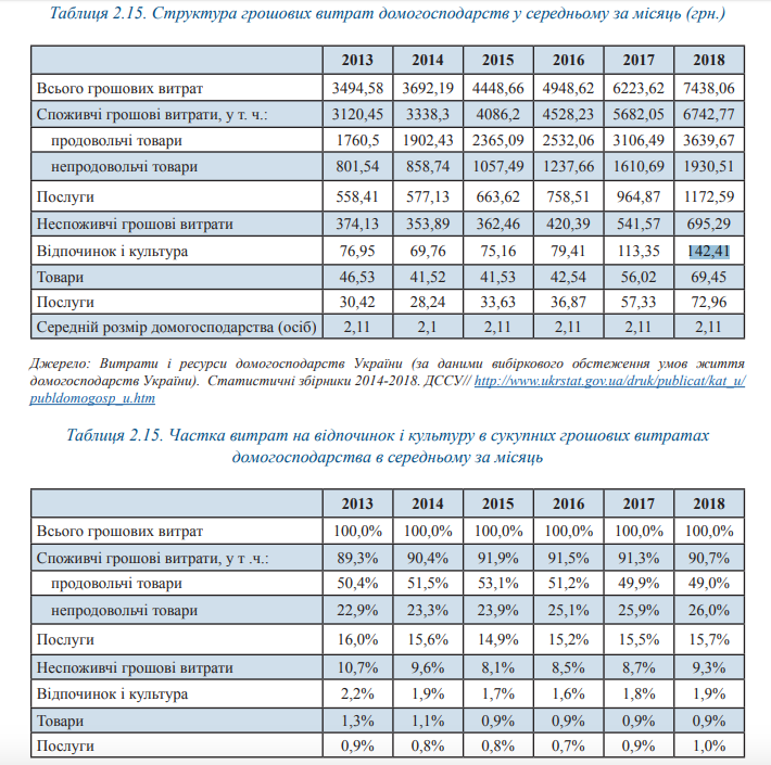 Українці витрачають на відпочинок та культуру 142 грн в місяць 2