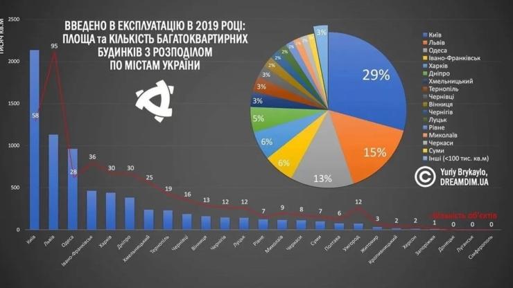 У Франківську та Львові найбільше законних новобудов — дослідження 2