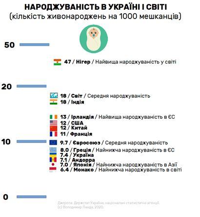 Франківськ у п'ятірці міст України за приростом населення 1