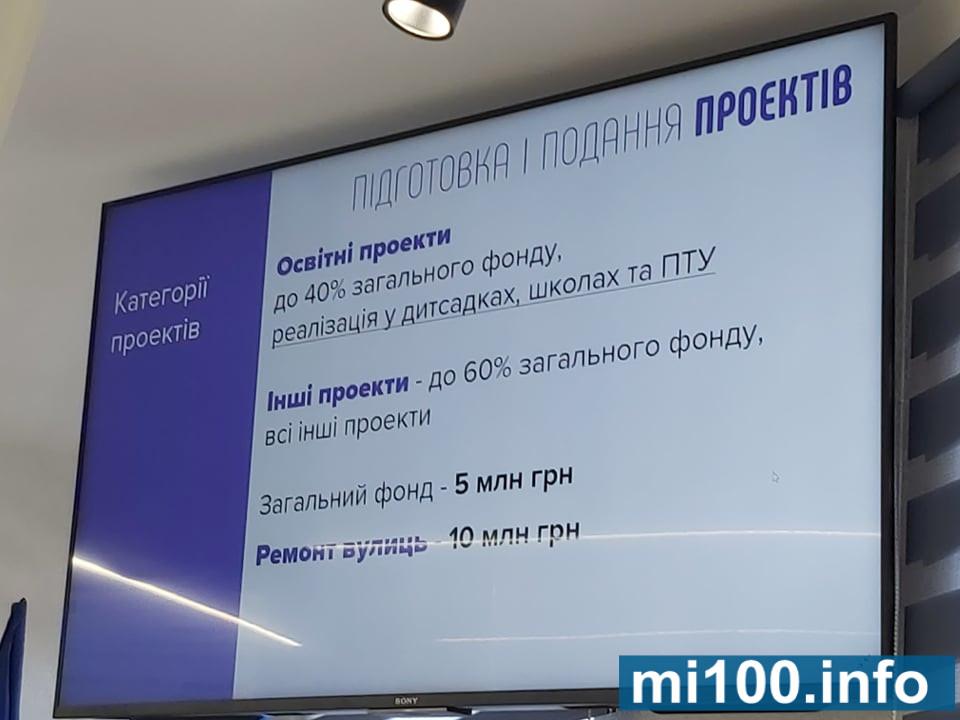 """Дороги і решта: на """"Бюджет участі-2020"""" у Франківську передбачили 15 мільйонів 1"""
