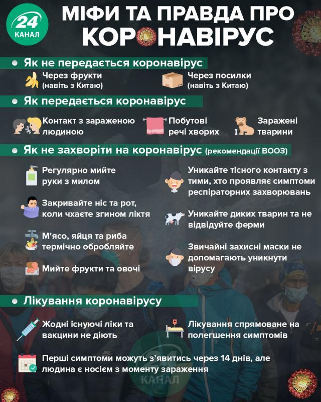 Тести на коронавірус робитимуть у 8 українських містах 2