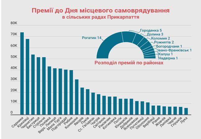 Прикарпатським чиновникам виплатили 1,7 млн гривень до Дня місцевого самоврядування 2