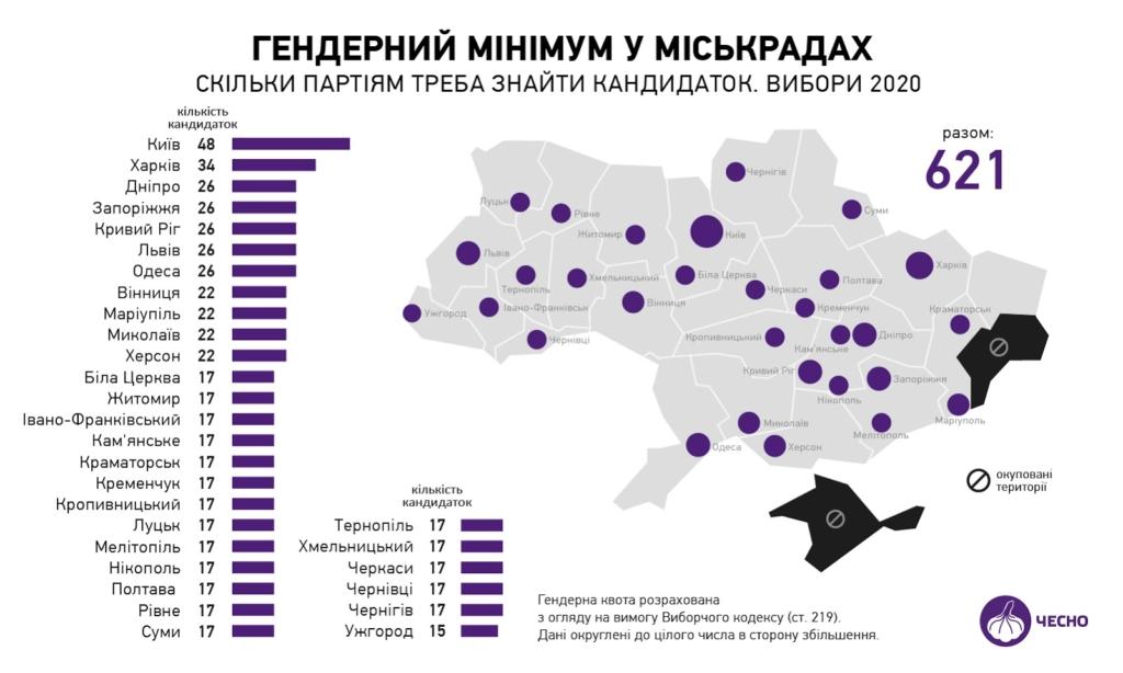 Шукайте жінку: скільки треба партіям кандидаток у Франківську та в області 4
