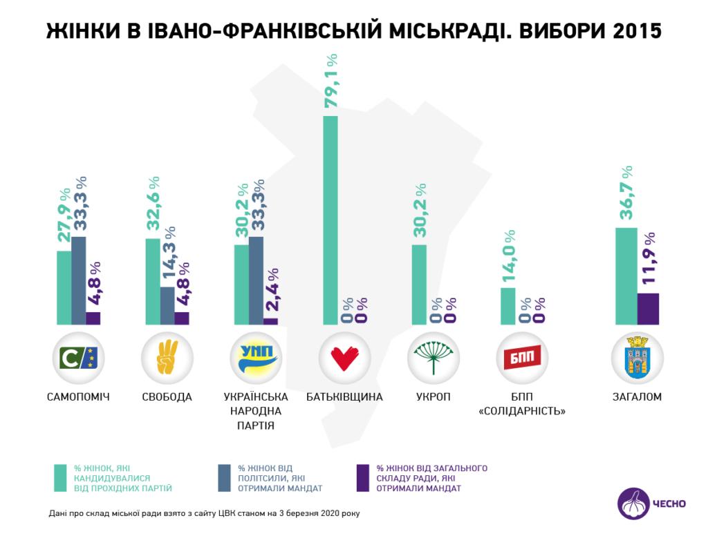 Шукайте жінку: скільки треба партіям кандидаток у Франківську та в області 8