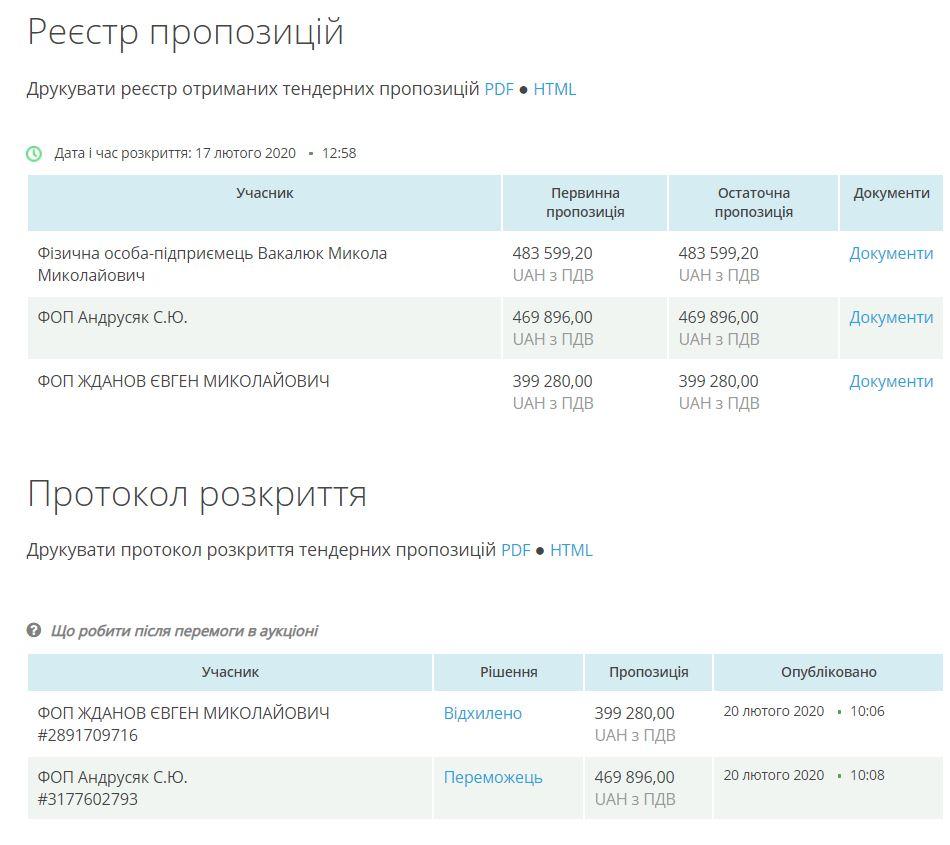 У Франківську підприємець зобов'язався щодня прибирати 111 зупинок за 945 тисяч гривень 12