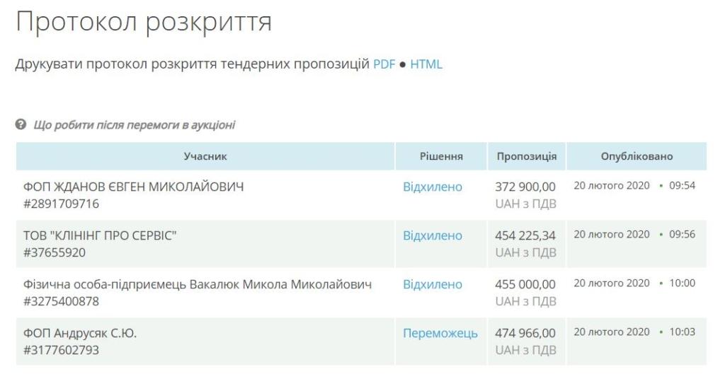 У Франківську підприємець зобов'язався щодня прибирати 111 зупинок за 945 тисяч гривень 10