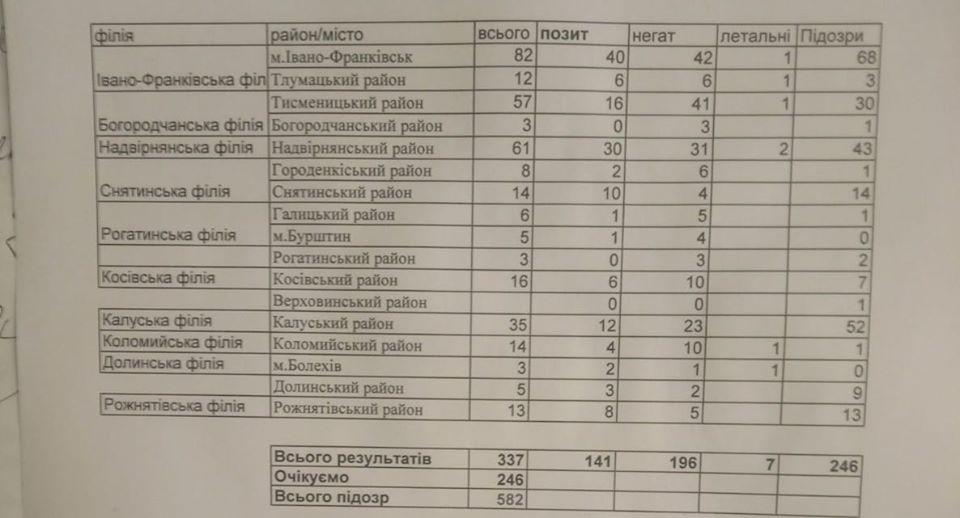 На Прикарпатті підтвердили 141 випадок COVID-19 – дані по районах. ОНОВЛЕНО 1