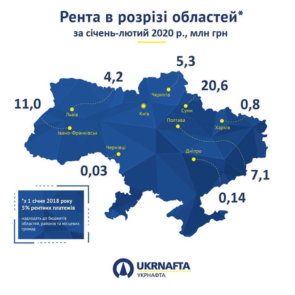 """""""Укрнафта"""" за два місяці сплатила у бюджети Прикарпаття понад 11 млн грн ренти 1"""