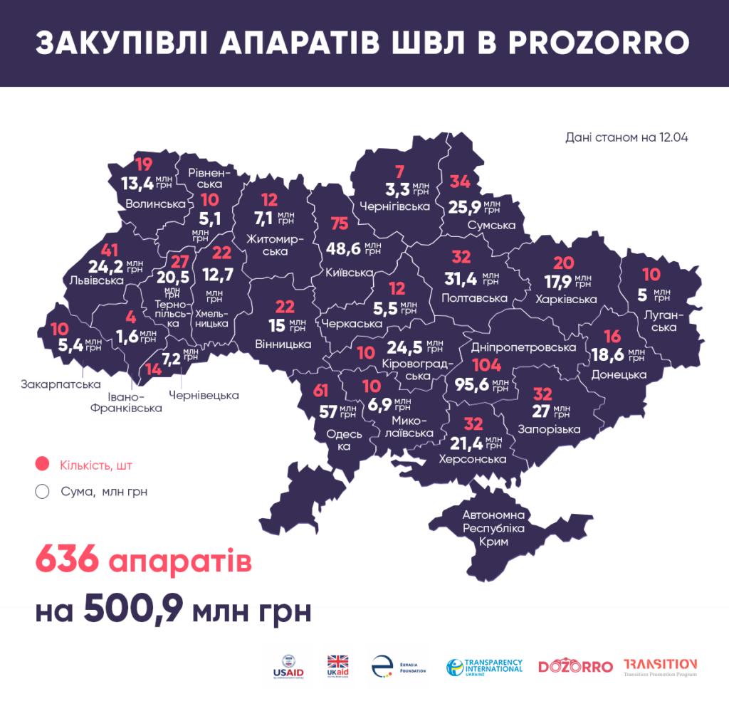 Франківщина - серед областей, де придбали найменше ШВЛ-апаратів 1