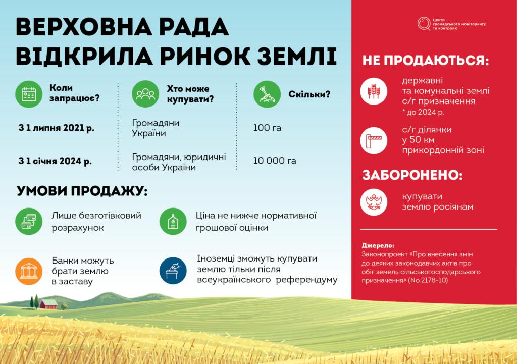 В Україні відкривають ринок землі