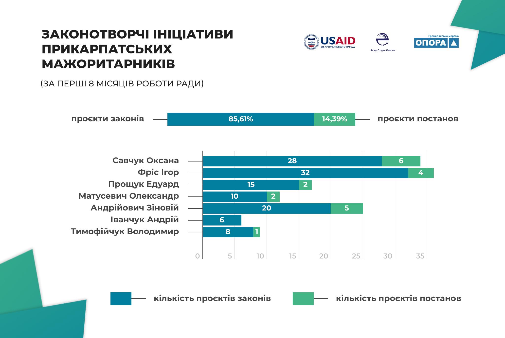 Законотворча активність і тематичні  пріоритети мажоритарників Івано-Франківщини 1