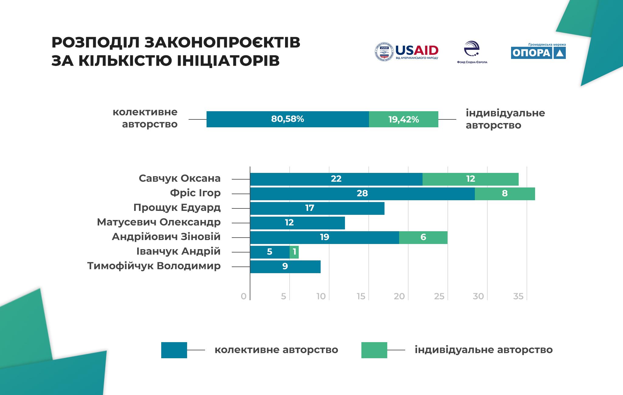 Законотворча активність і тематичні  пріоритети мажоритарників Івано-Франківщини 2