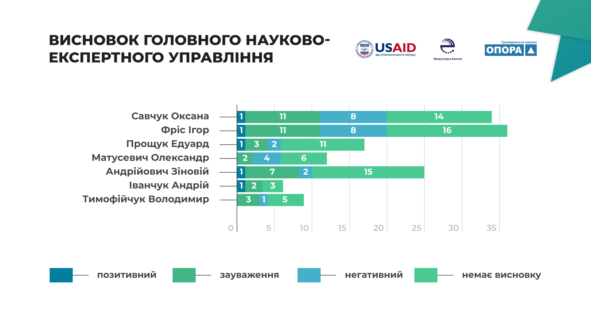 Законотворча активність і тематичні  пріоритети мажоритарників Івано-Франківщини 4