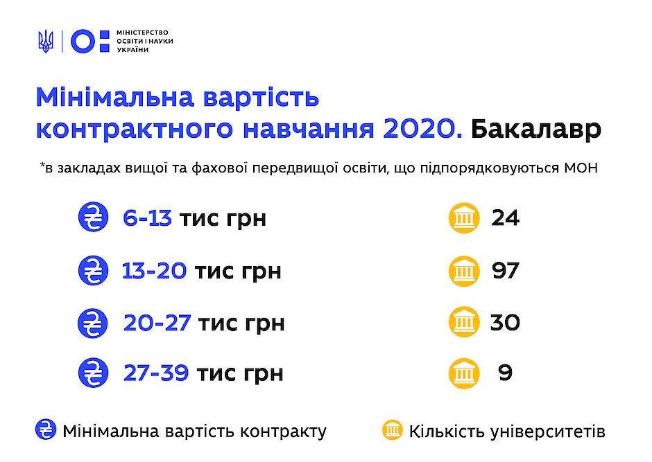 Мінімальна вартість навчання за контрактом у вишах та перелік спеціальностей, - МОН 1