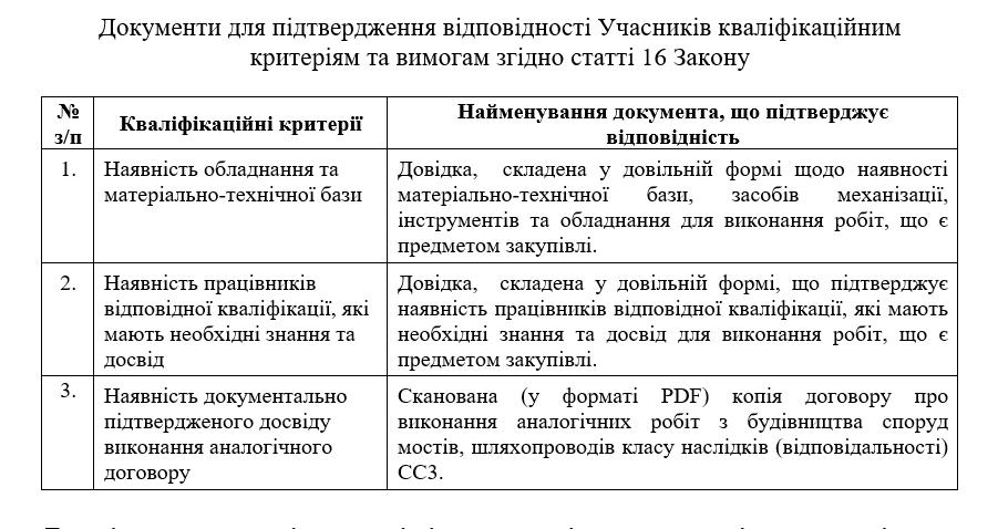 У Франківську вдруге оголосили тендер на будівництво розв'язки до нового мосту на 330 млн грн 1