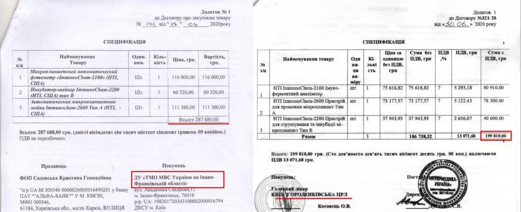 Прикарпатські медзаклади придбали однакове обладнання для ІФА-тестів з різницею в десятки тисяч гривень 2