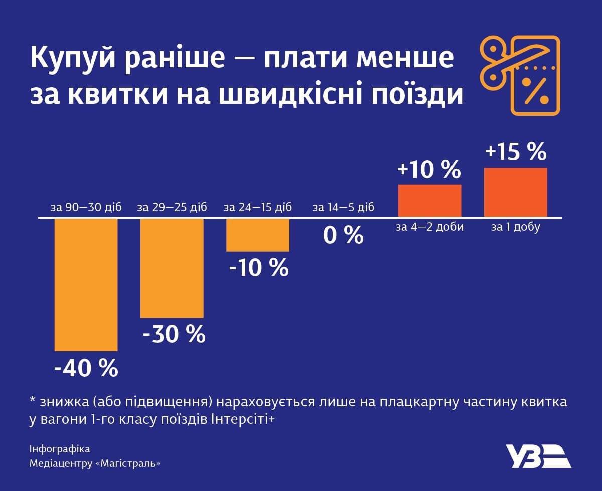 Міністр розповів, як заощадити до 40% на купівлі квитків на Інтерсіті+ 1