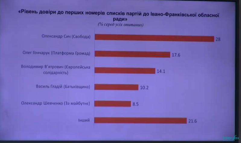 """Голова """"Платформи громад"""" – серед лідерів у рейтингу довіри на Прикарпатті 1"""