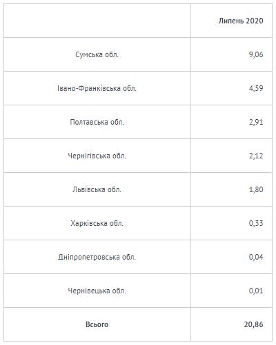 """""""Укрнафта"""" в липні сплатила в бюджет Прикарпаття 4,59 млн грн 1"""