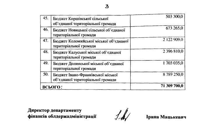 На Прикарпатті витратять майже 72 мільйони гривень на підготовку до місцевих виборів 6
