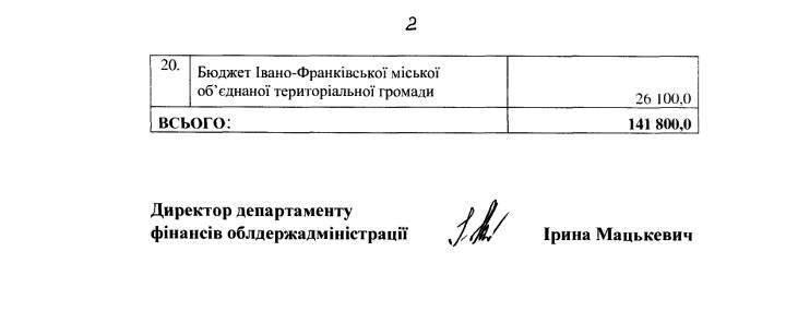 На Прикарпатті витратять майже 72 мільйони гривень на підготовку до місцевих виборів 10