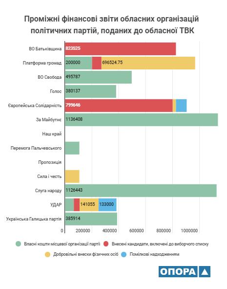На Прикарпатті дві партії вклали у перегони на місцевих виборах-2020 більше мільйона гривень 2