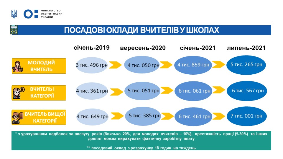 Зарплати вчителям пообіцяли підвищити в два етапи – в 2021 році 1