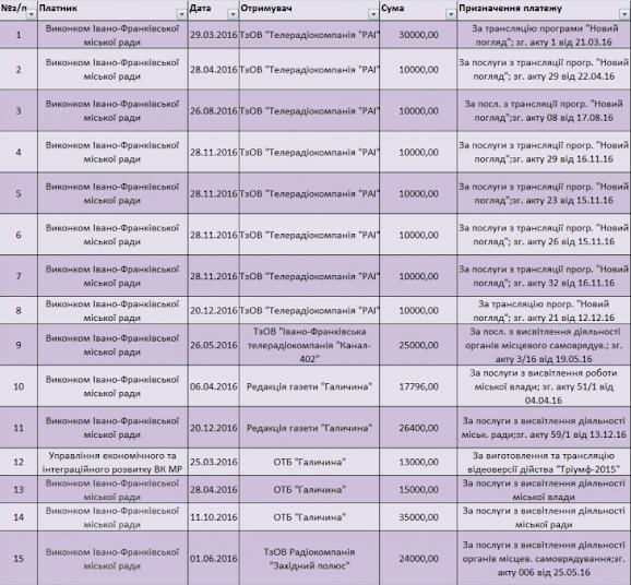 Феномен Марцінківа: 38 млн грн з бюджету витратили на рекламу мера Франківська 2