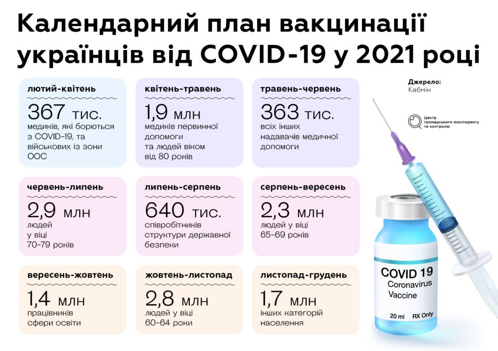 календарний план вакцинації українців від коронавірусу у 2021 році