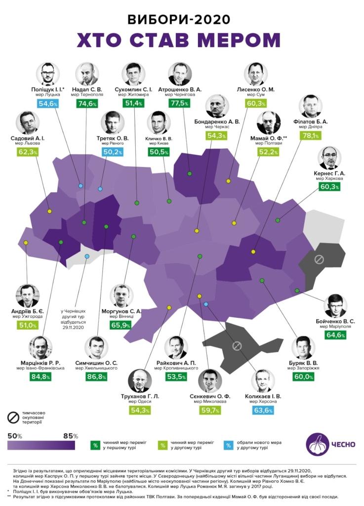 хто став мерами в Україні в 2020 році