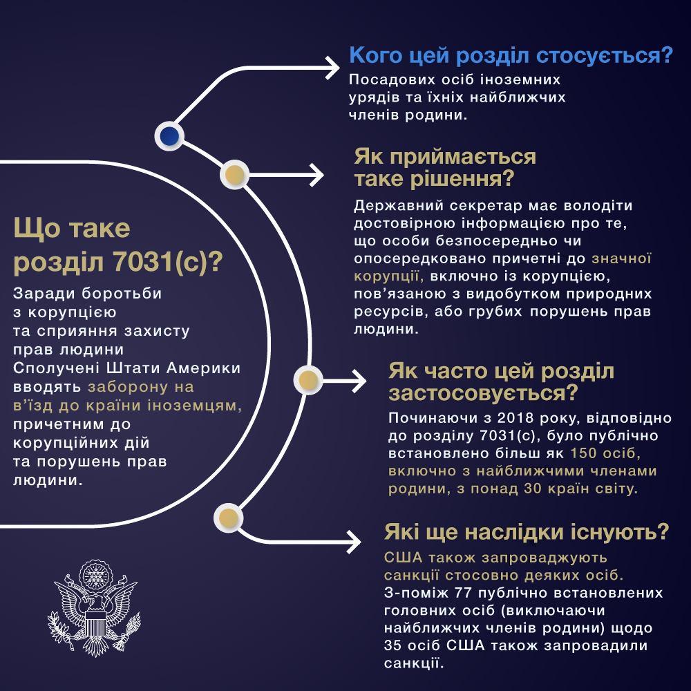 США ввели санкції проти Коломойського і його родини 1