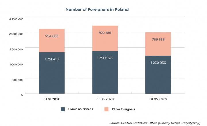 іноземці у Польщі