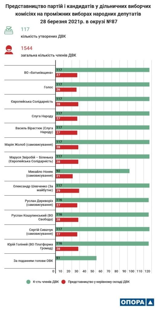 ОВК №87 утворила 117 дільничних виборчих комісій 1
