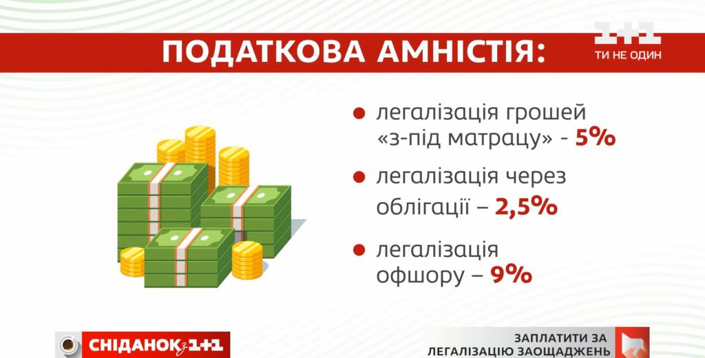 Дістати гроші з-під матраца й покласти до банку: депутати хочуть, щоб українці оприлюднили заощадження 1