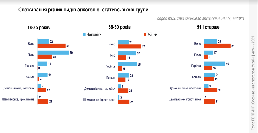 споживання алкоголю серед українців