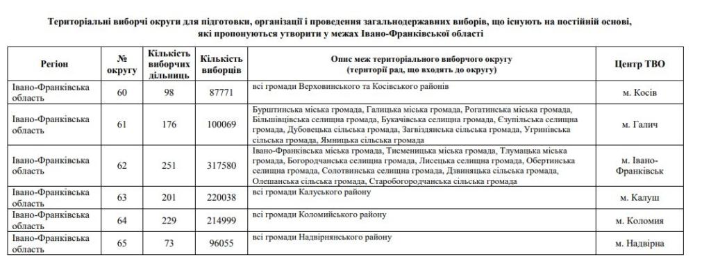 ЦВК пропонує новий перелік виборчих округів: що зміниться на Прикарпатті 1