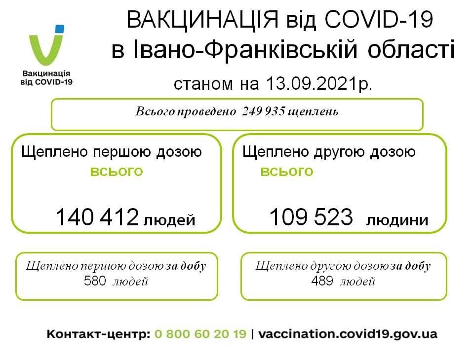 На Франківщині 41 новий випадок COVID-19, вакцинувалися понад тисячу прикарпатців 1