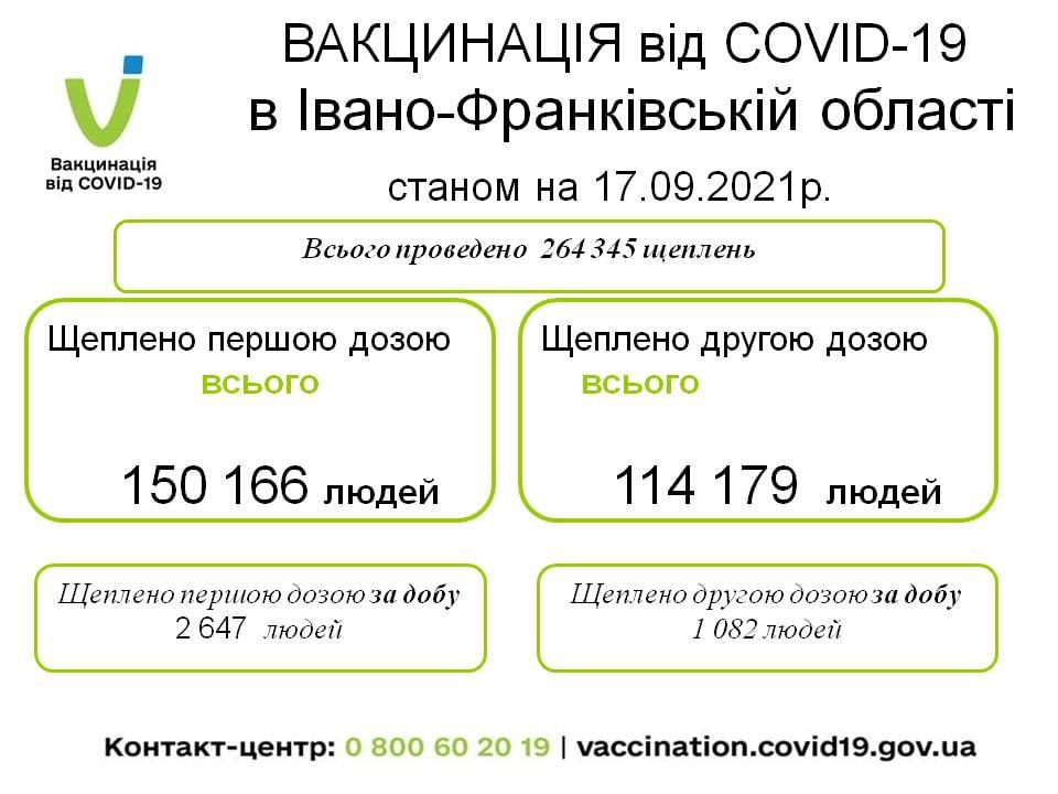 За минулу добу COVID-19 підтвердили у 156 прикарпатців, один хворий помер 1