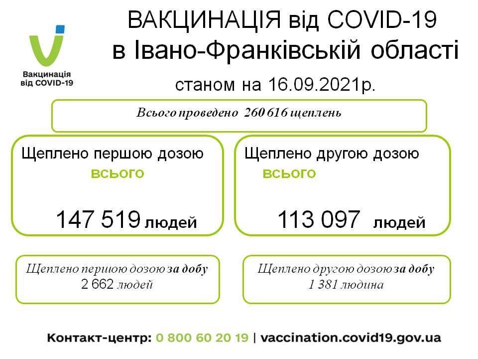 COVID-19 на Прикарпатті: за добу 203 нових хворих, один помер 1